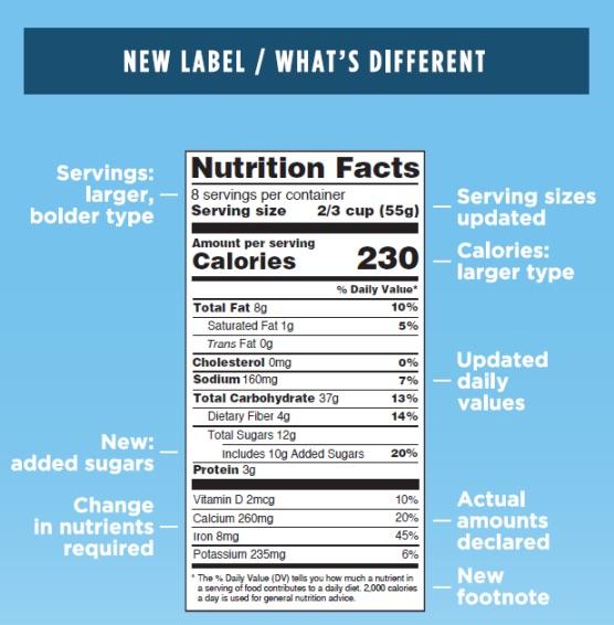 new FDA food label