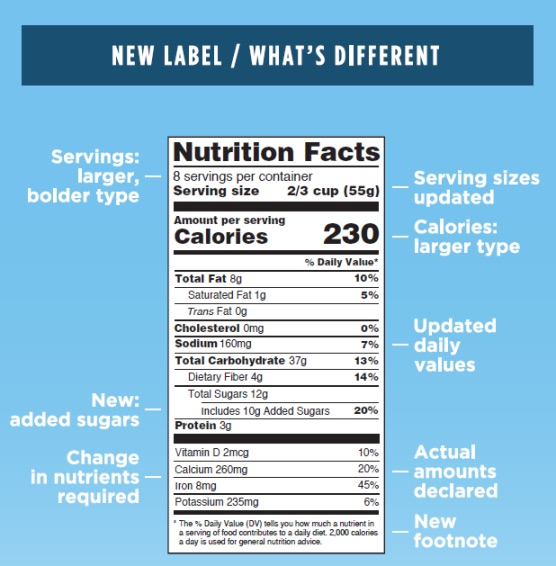 new FDA food label